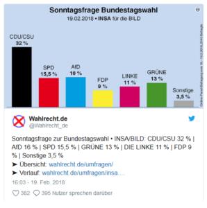 AfD vor SPD